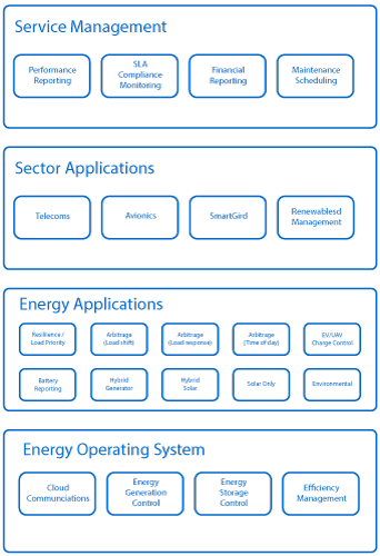 PowerOasis Energy Platform | Architecture